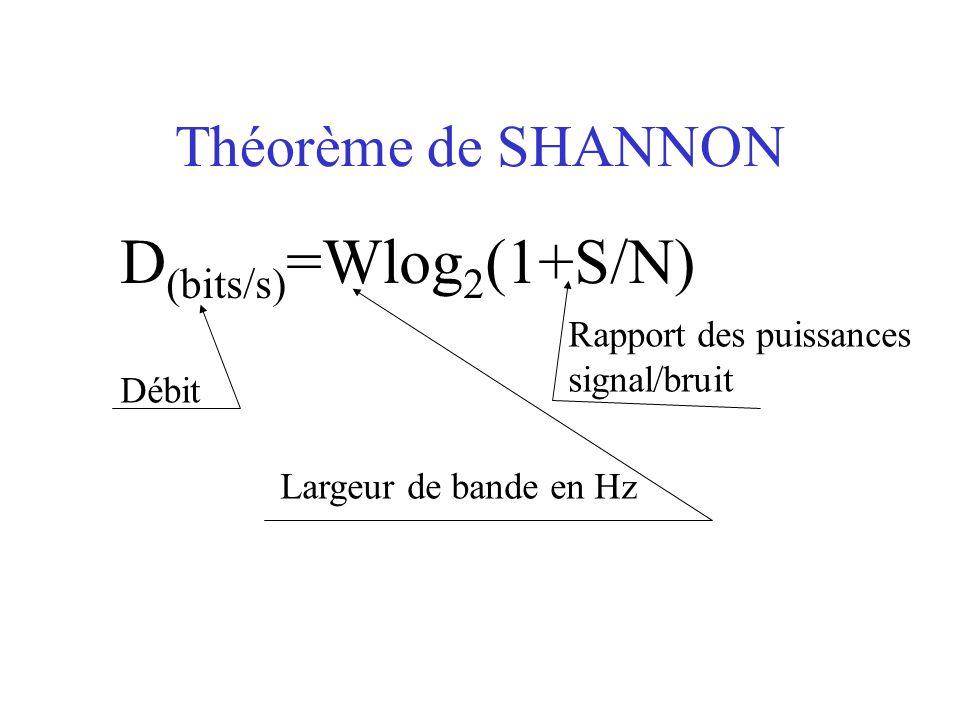 Théorème de SHANNON D (bits/s) =Wlog 2 (1+S/N) Débit Largeur de bande en Hz Rapport des puissances signal/bruit