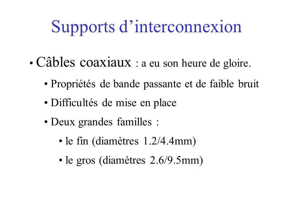Supports d'interconnexion Câbles coaxiaux : a eu son heure de gloire.