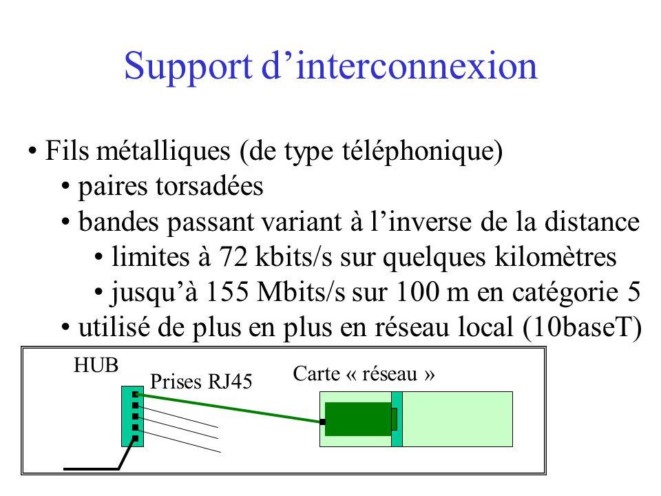 Support d'interconnexion Fils métalliques (de type téléphonique) paires torsadées bandes passant variant à l'inverse de la distance limites à 72 kbits/s sur quelques kilomètres jusqu'à 155 Mbits/s sur 100 m en catégorie 5 utilisé de plus en plus en réseau local (10baseT) HUB Prises RJ45 Carte « réseau »