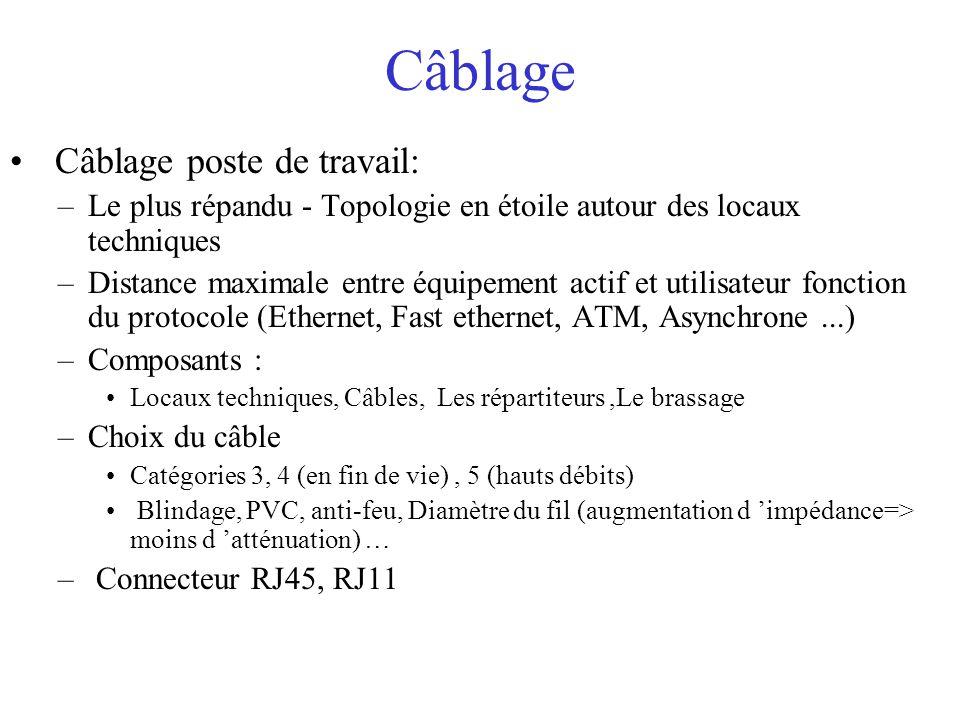 Câblage Câblage poste de travail: –Le plus répandu - Topologie en étoile autour des locaux techniques –Distance maximale entre équipement actif et uti
