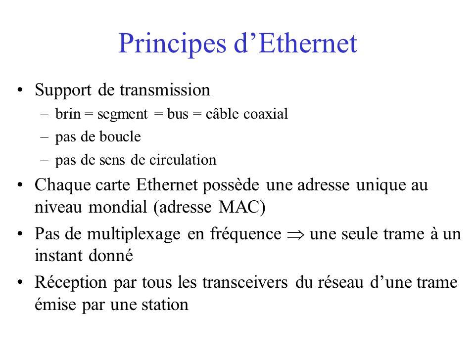 Principes d'Ethernet Support de transmission –brin = segment = bus = câble coaxial –pas de boucle –pas de sens de circulation Chaque carte Ethernet possède une adresse unique au niveau mondial (adresse MAC) Pas de multiplexage en fréquence  une seule trame à un instant donné Réception par tous les transceivers du réseau d'une trame émise par une station