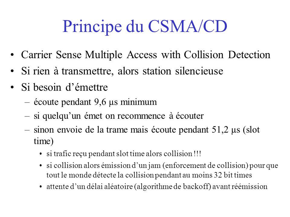 Principe du CSMA/CD Carrier Sense Multiple Access with Collision Detection Si rien à transmettre, alors station silencieuse Si besoin d'émettre –écoute pendant 9,6 µs minimum –si quelqu'un émet on recommence à écouter –sinon envoie de la trame mais écoute pendant 51,2 µs (slot time) si trafic reçu pendant slot time alors collision !!.
