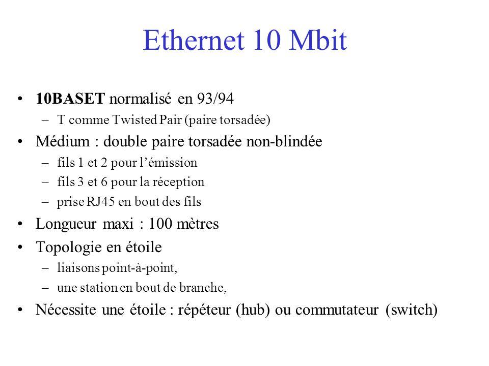 Ethernet 10 Mbit 10BASET normalisé en 93/94 –T comme Twisted Pair (paire torsadée) Médium : double paire torsadée non-blindée –fils 1 et 2 pour l'émission –fils 3 et 6 pour la réception –prise RJ45 en bout des fils Longueur maxi : 100 mètres Topologie en étoile –liaisons point-à-point, –une station en bout de branche, Nécessite une étoile : répéteur (hub) ou commutateur (switch)