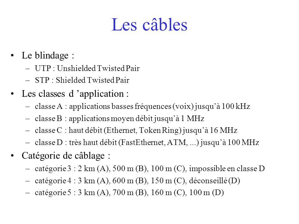 Les câbles Le blindage : –UTP : Unshielded Twisted Pair –STP : Shielded Twisted Pair Les classes d 'application : –classe A : applications basses fréquences (voix) jusqu'à 100 kHz –classe B : applications moyen débit jusqu'à 1 MHz –classe C : haut débit (Ethernet, Token Ring) jusqu'à 16 MHz –classe D : très haut débit (FastEthernet, ATM,...) jusqu'à 100 MHz Catégorie de câblage : –catégorie 3 : 2 km (A), 500 m (B), 100 m (C), impossible en classe D –catégorie 4 : 3 km (A), 600 m (B), 150 m (C), déconseillé (D) –catégorie 5 : 3 km (A), 700 m (B), 160 m (C), 100 m (D)