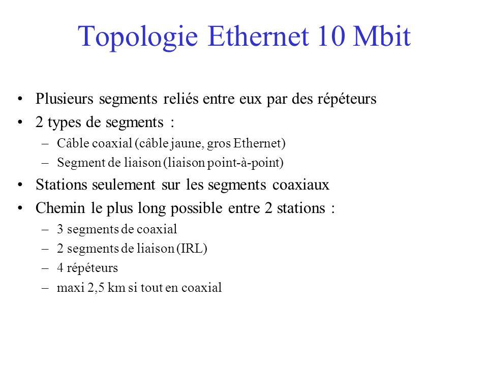 Topologie Ethernet 10 Mbit Plusieurs segments reliés entre eux par des répéteurs 2 types de segments : –Câble coaxial (câble jaune, gros Ethernet) –Segment de liaison (liaison point-à-point) Stations seulement sur les segments coaxiaux Chemin le plus long possible entre 2 stations : –3 segments de coaxial –2 segments de liaison (IRL) –4 répéteurs –maxi 2,5 km si tout en coaxial