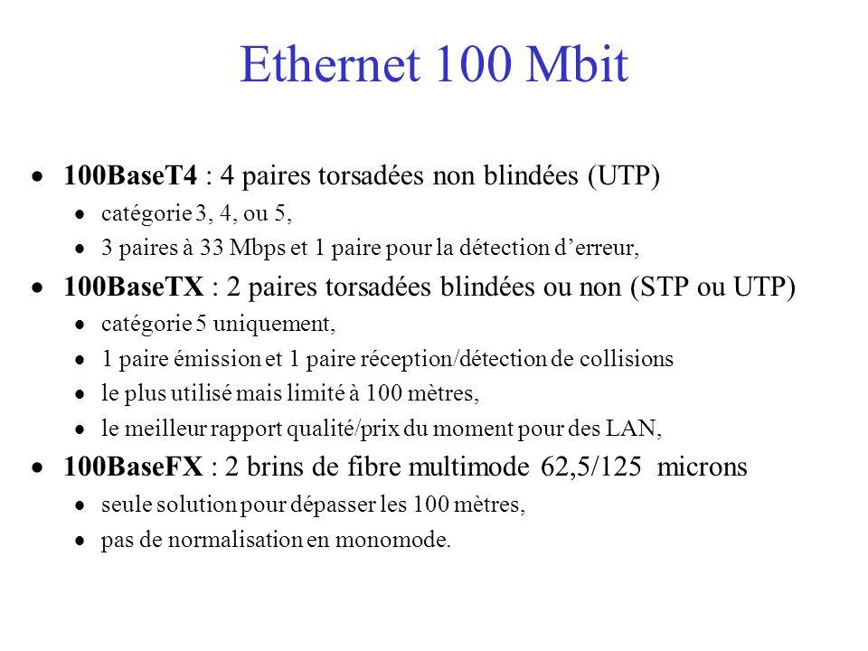 Ethernet 100 Mbit  100BaseT4 : 4 paires torsadées non blindées (UTP)  catégorie 3, 4, ou 5,  3 paires à 33 Mbps et 1 paire pour la détection d'erreur,  100BaseTX : 2 paires torsadées blindées ou non (STP ou UTP)  catégorie 5 uniquement,  1 paire émission et 1 paire réception/détection de collisions  le plus utilisé mais limité à 100 mètres,  le meilleur rapport qualité/prix du moment pour des LAN,  100BaseFX : 2 brins de fibre multimode 62,5/125 microns  seule solution pour dépasser les 100 mètres,  pas de normalisation en monomode.
