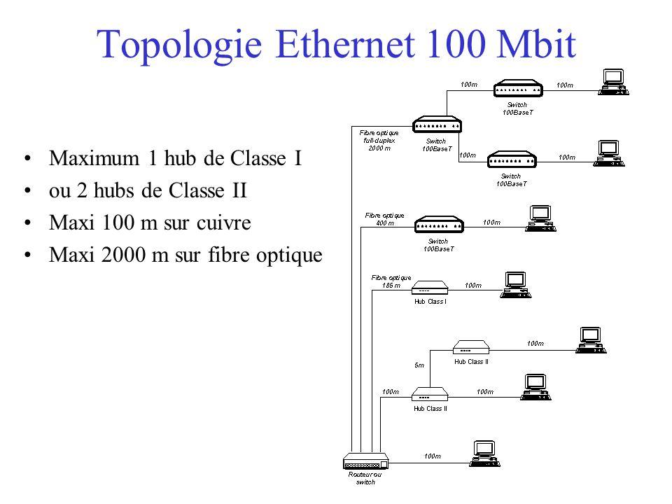 Topologie Ethernet 100 Mbit Maximum 1 hub de Classe I ou 2 hubs de Classe II Maxi 100 m sur cuivre Maxi 2000 m sur fibre optique