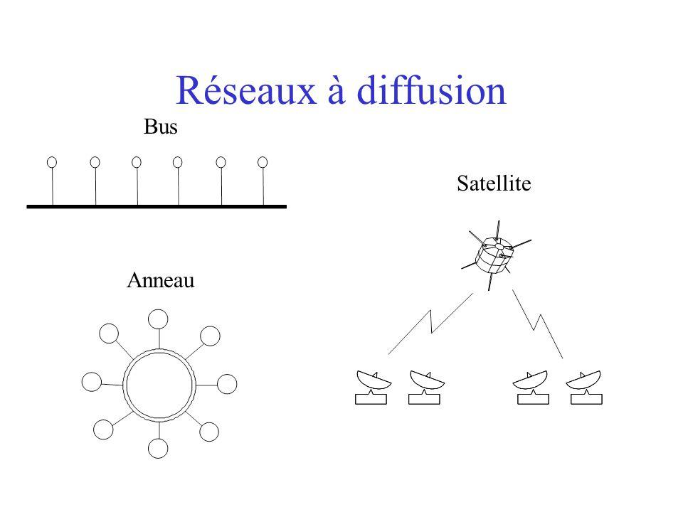 Réseaux à diffusion Bus Anneau Satellite