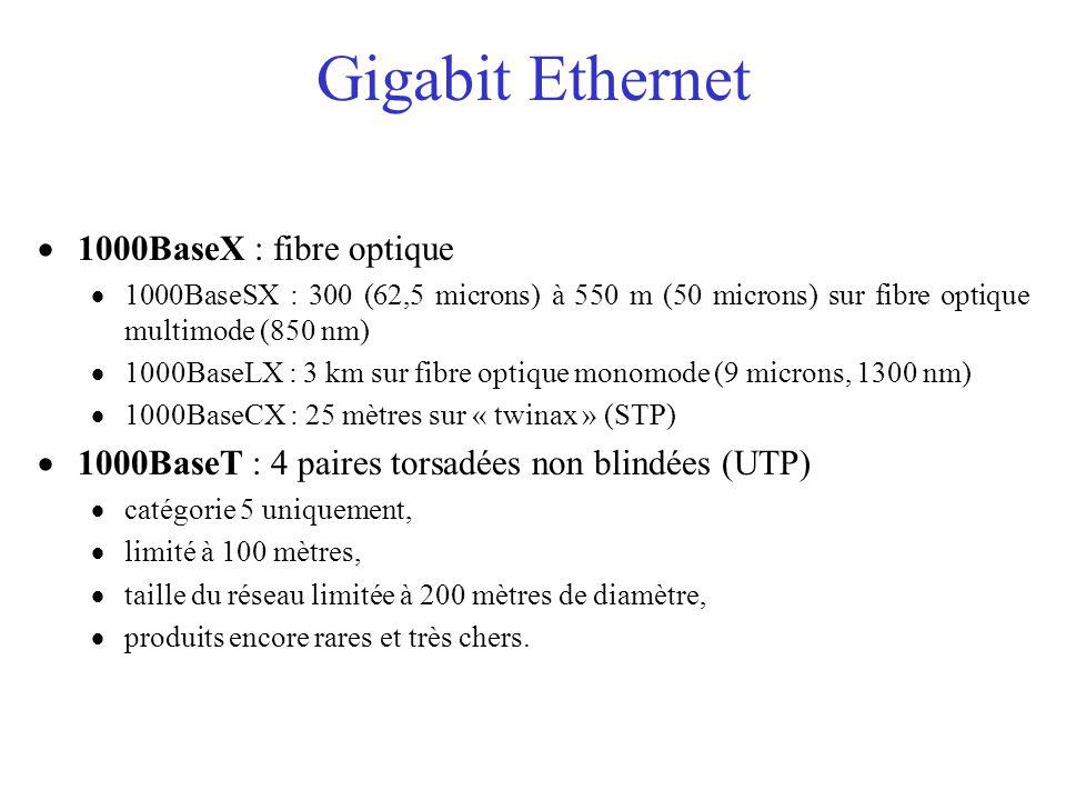 Gigabit Ethernet  1000BaseX : fibre optique  1000BaseSX : 300 (62,5 microns) à 550 m (50 microns) sur fibre optique multimode (850 nm)  1000BaseLX : 3 km sur fibre optique monomode (9 microns, 1300 nm)  1000BaseCX : 25 mètres sur « twinax » (STP)  1000BaseT : 4 paires torsadées non blindées (UTP)  catégorie 5 uniquement,  limité à 100 mètres,  taille du réseau limitée à 200 mètres de diamètre,  produits encore rares et très chers.