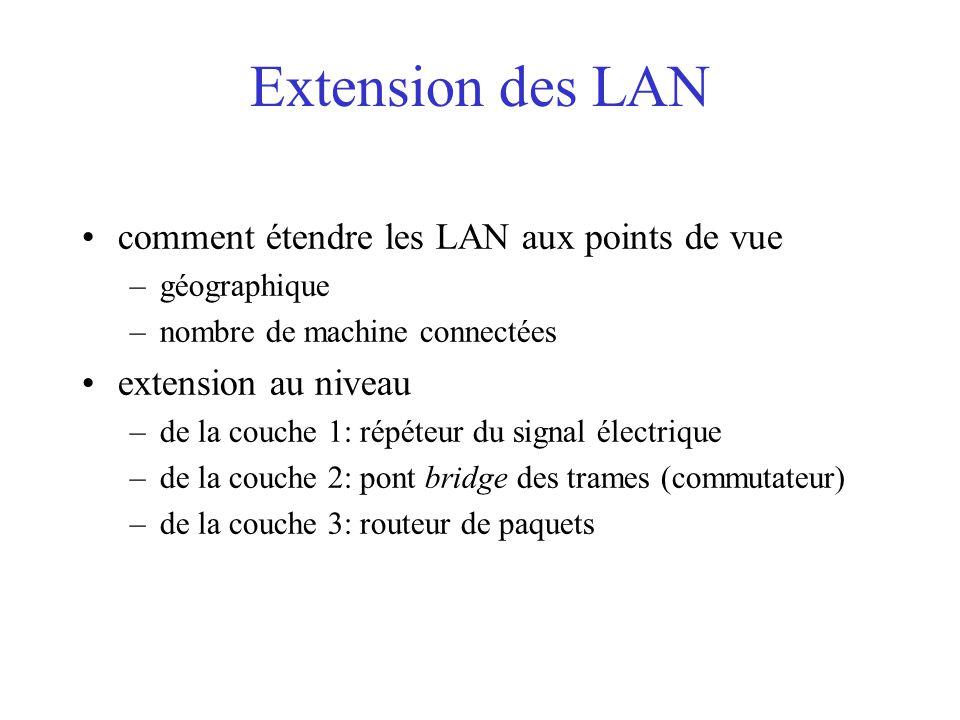 Extension des LAN comment étendre les LAN aux points de vue –géographique –nombre de machine connectées extension au niveau –de la couche 1: répéteur du signal électrique –de la couche 2: pont bridge des trames (commutateur) –de la couche 3: routeur de paquets