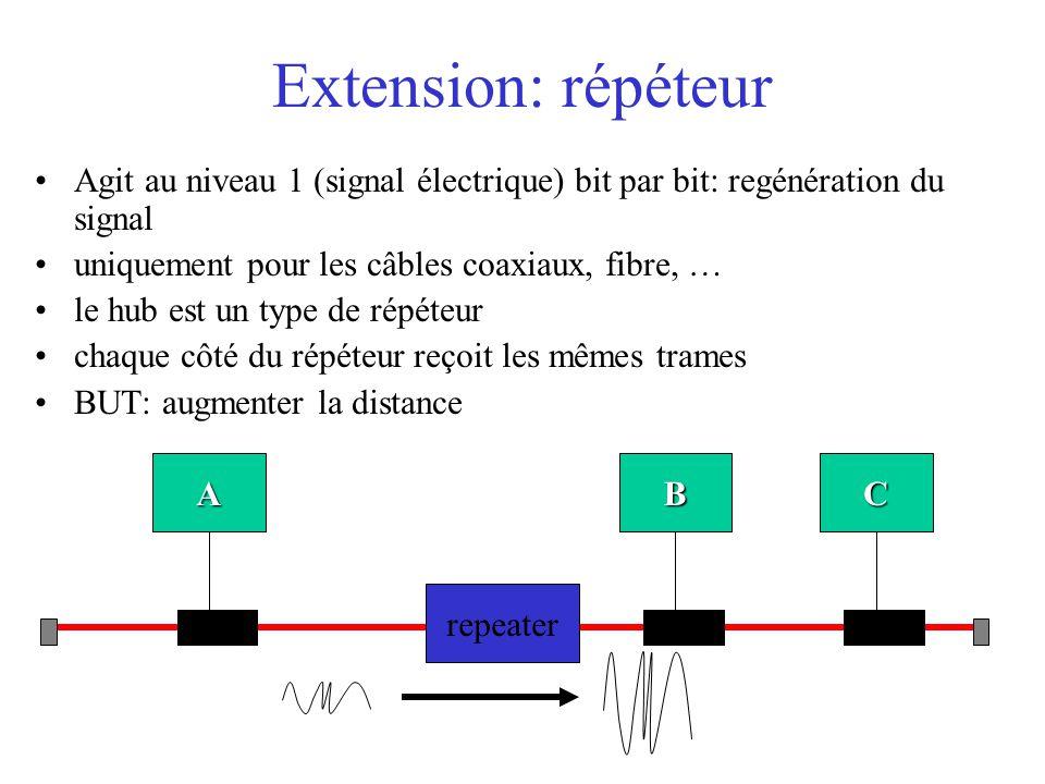 Extension: répéteur Agit au niveau 1 (signal électrique) bit par bit: regénération du signal uniquement pour les câbles coaxiaux, fibre, … le hub est un type de répéteur chaque côté du répéteur reçoit les mêmes trames BUT: augmenter la distance A repeater CB