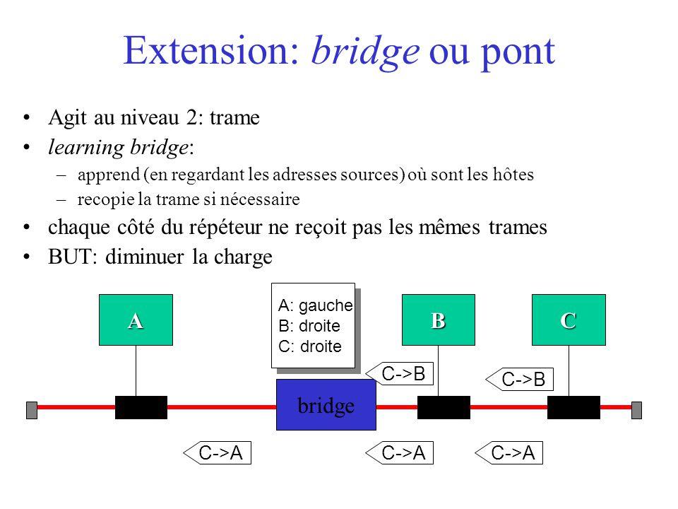 Extension: bridge ou pont Agit au niveau 2: trame learning bridge: –apprend (en regardant les adresses sources) où sont les hôtes –recopie la trame si nécessaire chaque côté du répéteur ne reçoit pas les mêmes trames BUT: diminuer la charge A bridge CB C->A C->B A: gauche B: droite C: droite A: gauche B: droite C: droite