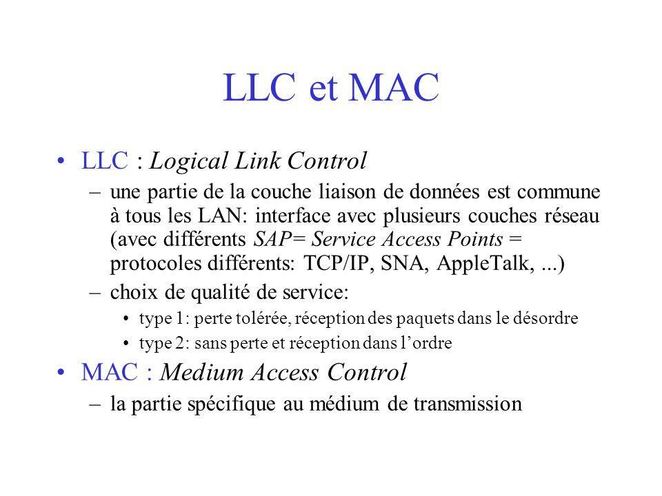 LLC et MAC LLC : Logical Link Control –une partie de la couche liaison de données est commune à tous les LAN: interface avec plusieurs couches réseau (avec différents SAP= Service Access Points = protocoles différents: TCP/IP, SNA, AppleTalk,...) –choix de qualité de service: type 1: perte tolérée, réception des paquets dans le désordre type 2: sans perte et réception dans l'ordre MAC : Medium Access Control –la partie spécifique au médium de transmission