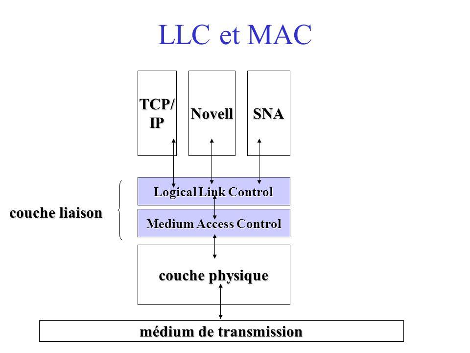 LLC et MAC couche physique médium de transmission Medium Access Control Logical Link Control TCP/IPNovellSNA couche liaison