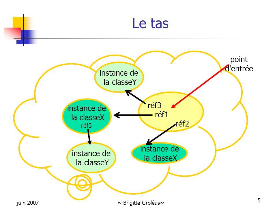 juin 2007~ Brigitte Groléas~ 5 Le tas instance de la classeX réf3 instance de la classeX réf3 réf1 réf2 point d'entrée instance de la classeY instance