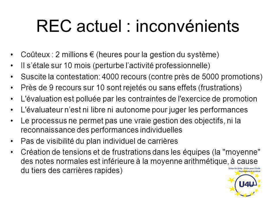 REC actuel : inconvénients Coûteux : 2 millions € (heures pour la gestion du système) Il s'étale sur 10 mois (perturbe l'activité professionnelle) Sus