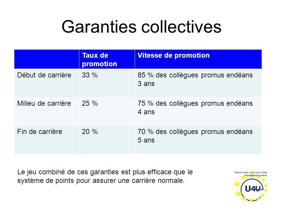 Garanties collectives Taux de promotion Vitesse de promotion Début de carrière33 %85 % des collègues promus endéans 3 ans Milieu de carrière25 %75 % d