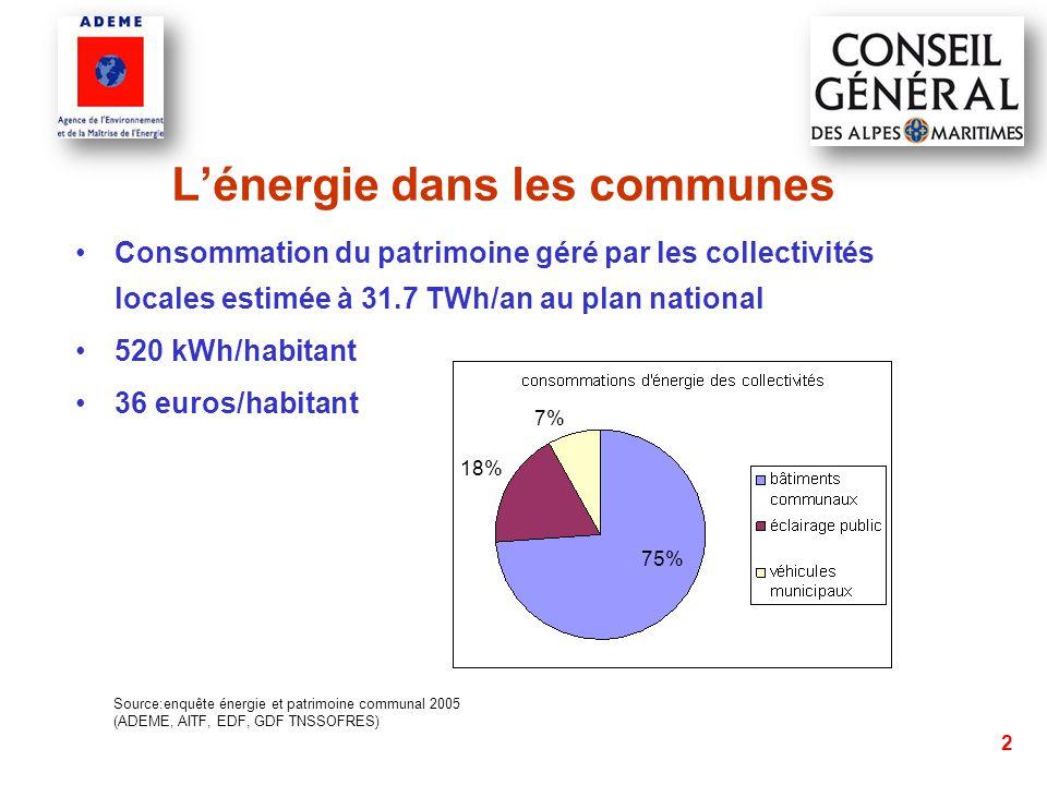 2 L'énergie dans les communes Consommation du patrimoine géré par les collectivités locales estimée à 31.7 TWh/an au plan national 520 kWh/habitant 36 euros/habitant Source:enquête énergie et patrimoine communal 2005 (ADEME, AITF, EDF, GDF TNSSOFRES) 75% 18% 7%