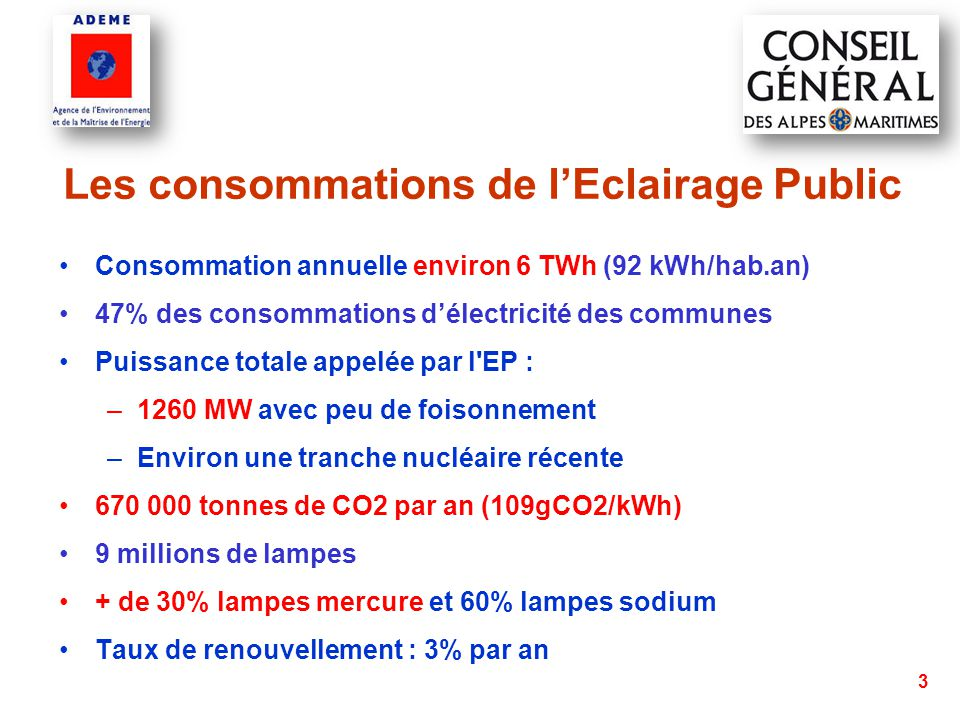 3 Les consommations de l'Eclairage Public Consommation annuelle environ 6 TWh (92 kWh/hab.an) 47% des consommations d'électricité des communes Puissance totale appelée par l EP : –1260 MW avec peu de foisonnement –Environ une tranche nucléaire récente 670 000 tonnes de CO2 par an (109gCO2/kWh) 9 millions de lampes + de 30% lampes mercure et 60% lampes sodium Taux de renouvellement : 3% par an