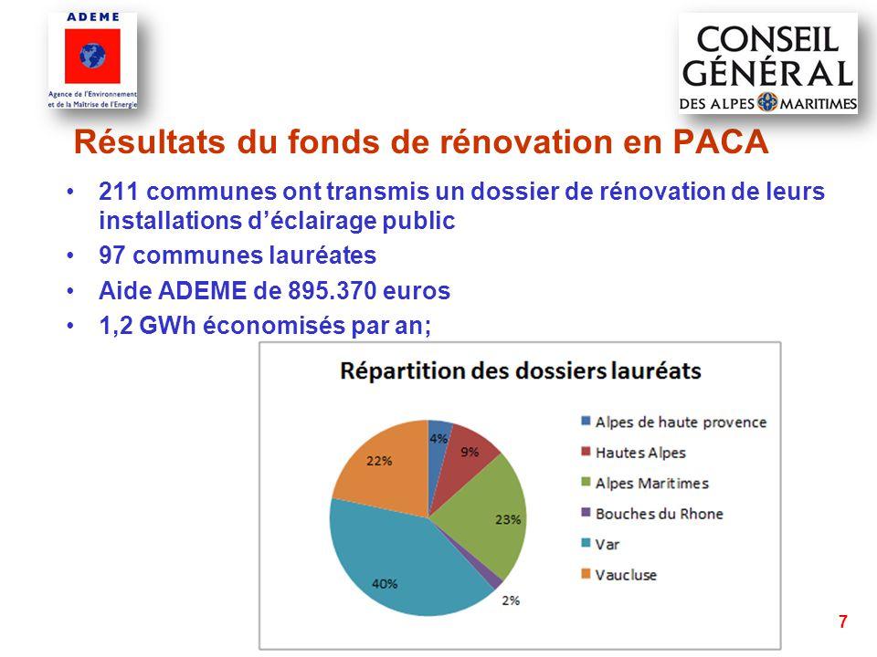 8 Pour le département des Alpes Maritimes -23 communes lauréates :  11 NCA  7 SDEG06  5 CC Cians Var -1770 points lumineux rénovés -625 420 kWh économisés par an -Aide financière de l'ADEME de 155 200 euros octroyée en 2012 et aide du CG 06 en 2013 à hauteur de 206 409 €.