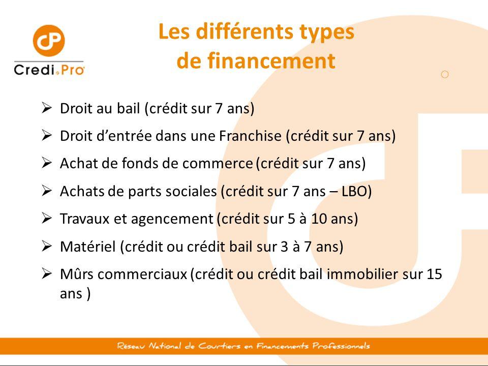  Droit au bail (crédit sur 7 ans)  Droit d'entrée dans une Franchise (crédit sur 7 ans)  Achat de fonds de commerce (crédit sur 7 ans)  Achats de