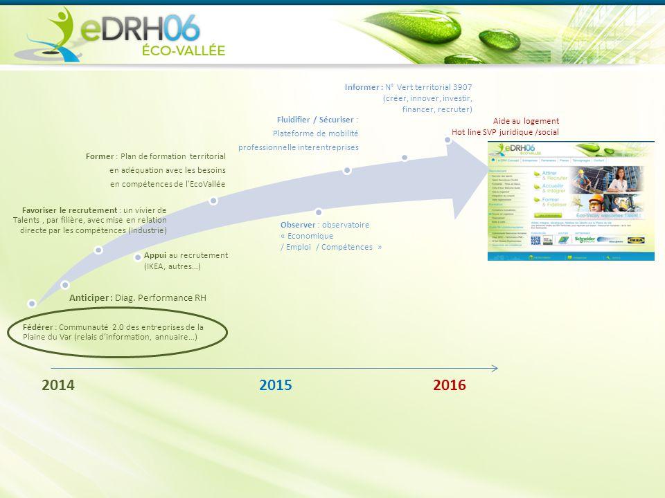 2014 2015 2016 Fédérer : Communauté 2.0 des entreprises de la Plaine du Var (relais d'information, annuaire…) Anticiper : Diag.