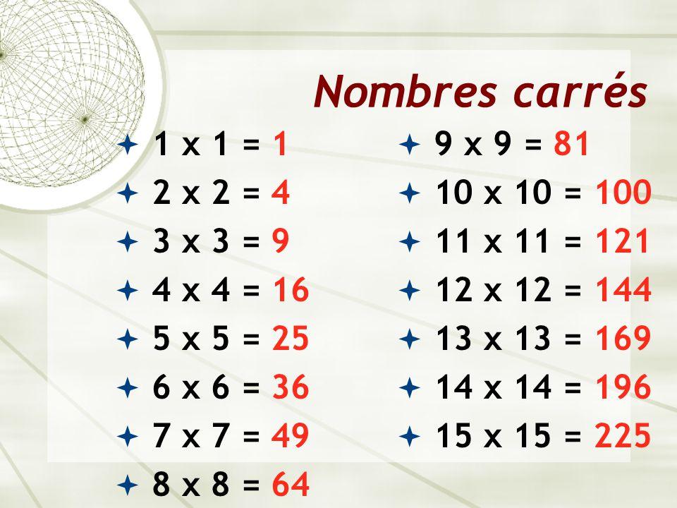 Nombres carrés  1 x 1 = 1  2 x 2 = 4  3 x 3 = 9  4 x 4 = 16  5 x 5 = 25  6 x 6 = 36  7 x 7 = 49  8 x 8 = 64  9 x 9 = 81  10 x 10 = 100  11 x 11 = 121  12 x 12 = 144  13 x 13 = 169  14 x 14 = 196  15 x 15 = 225