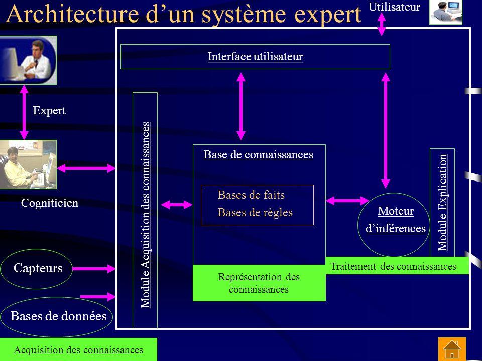 Architecture d'un système expert Bases de faits Bases de règles Moteur d'inférences Interface utilisateur Acquisition des connaissances Base de connai
