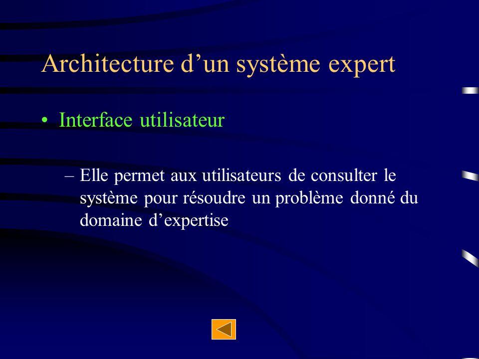 Base de connaissances –Elle contient les connaissances de l 'expert –Elle est écrite dans un langage de représentation des connaissances qui utilise un ou plusieurs formalismes –Elle est constituée d 'une base de règles –Correspond à la connaissances formalisées recueillies auprès de l 'expert et d 'une base de faits –Contient les données concernant les cas à traiter et les résultats intermédiaires Architecture d'un système expert