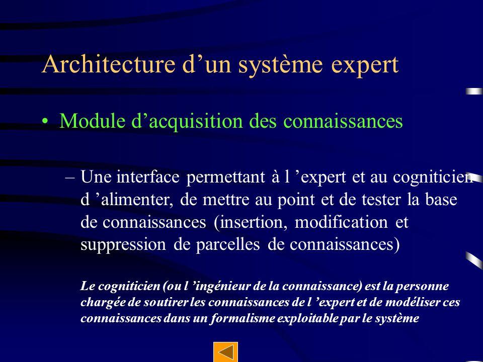 Module d'explication –Fournit aux utilisateurs et à l 'expert une trace du raisonnement la justification des choix de solutions Architecture d'un système expert