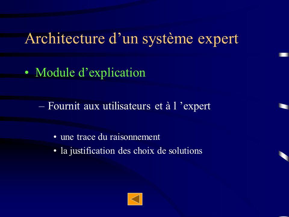 Module d'explication –Fournit aux utilisateurs et à l 'expert une trace du raisonnement la justification des choix de solutions Architecture d'un syst