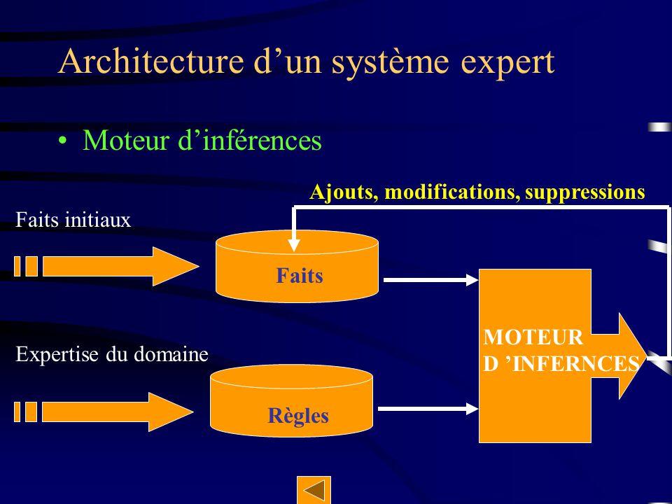 Faits initiaux Expertise du domaine Faits Règles MOTEUR D 'INFERNCES Moteur d'inférences Architecture d'un système expert Ajouts, modifications, suppr