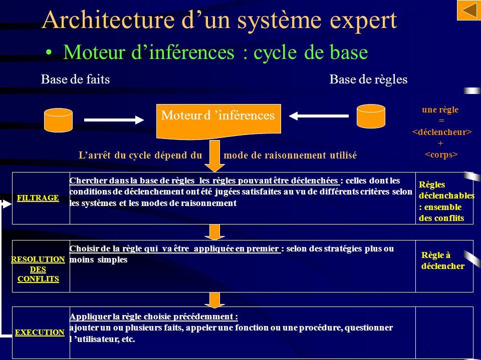 Moteur d'inférences : cycle de base Architecture d'un système expert Chercher dans la base de règles les règles pouvant être déclenchées : celles dont
