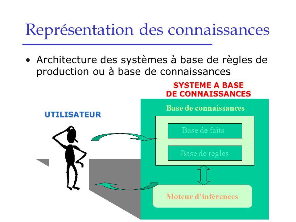 Architecture des systèmes à base de règles de production ou à base de connaissances Représentation des connaissances Moteur d'inférences UTILISATEUR B