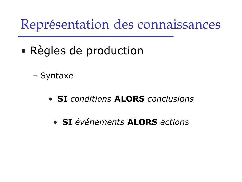 Règles de production –Syntaxe SI conditions ALORS conclusions SI événements ALORS actions Représentation des connaissances