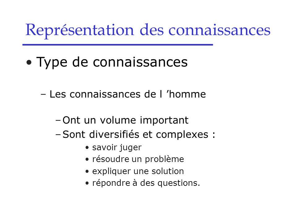 Logique des propositions –Syntaxe  (P  Q) = (  P)  (  Q)  (  P) = P –Sémantique –Si A et A  B Alors inférer B Modus Ponens –Si  B et A  B Alors inférer  A Modus Tollens Représentation des connaissances