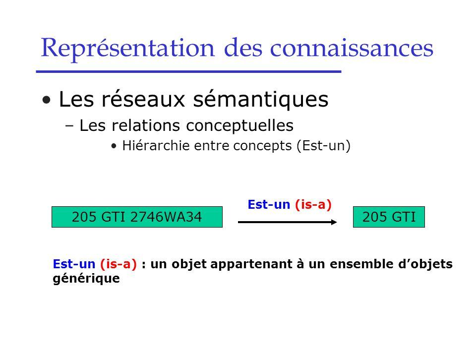 Les réseaux sémantiques –Les relations conceptuelles Hiérarchie entre concepts (Est-un) Représentation des connaissances 205 GTI 2746WA34 205 GTI Est-