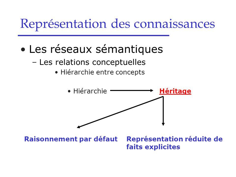 Les réseaux sémantiques –Les relations conceptuelles Hiérarchie entre concepts Hiérarchie Héritage Représentation réduite de faits explicites Raisonne