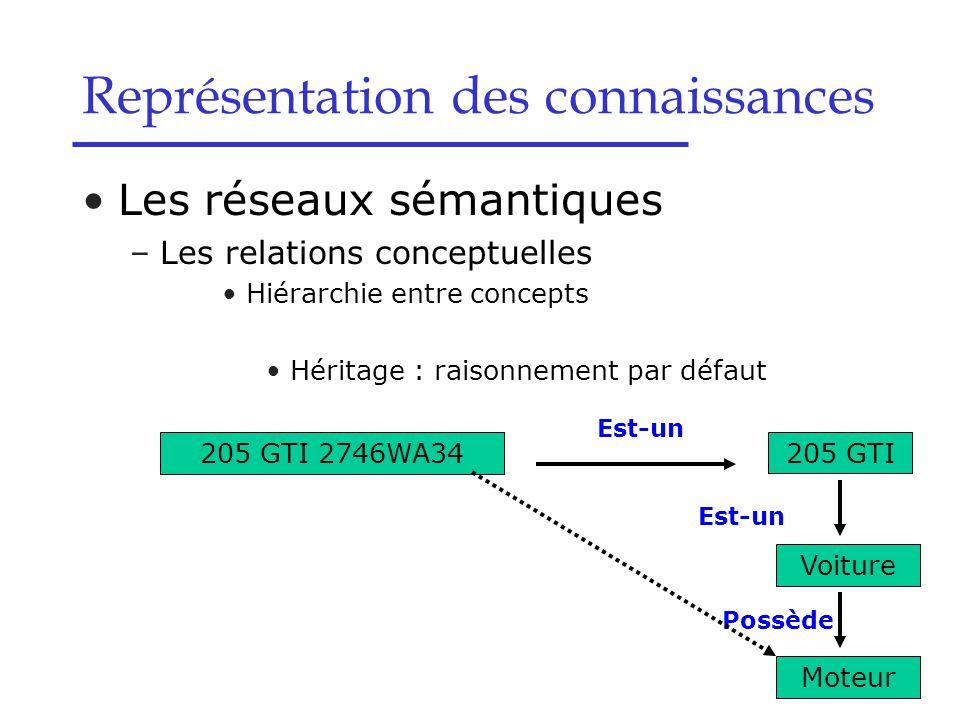 Les réseaux sémantiques –Les relations conceptuelles Hiérarchie entre concepts Héritage : raisonnement par défaut Représentation des connaissances 205