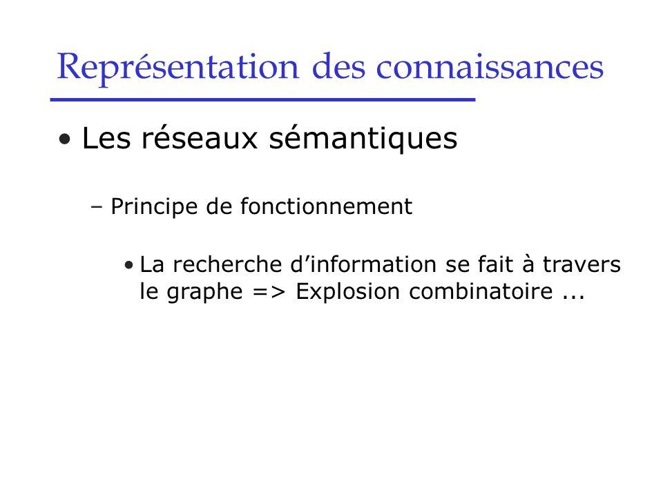 Les réseaux sémantiques –Principe de fonctionnement La recherche d'information se fait à travers le graphe => Explosion combinatoire... Représentation
