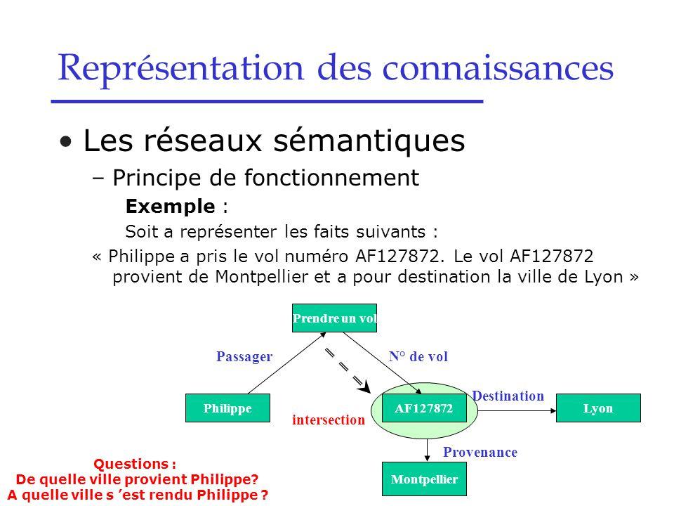 Les réseaux sémantiques –Principe de fonctionnement Exemple : Soit a représenter les faits suivants : « Philippe a pris le vol numéro AF127872. Le vol