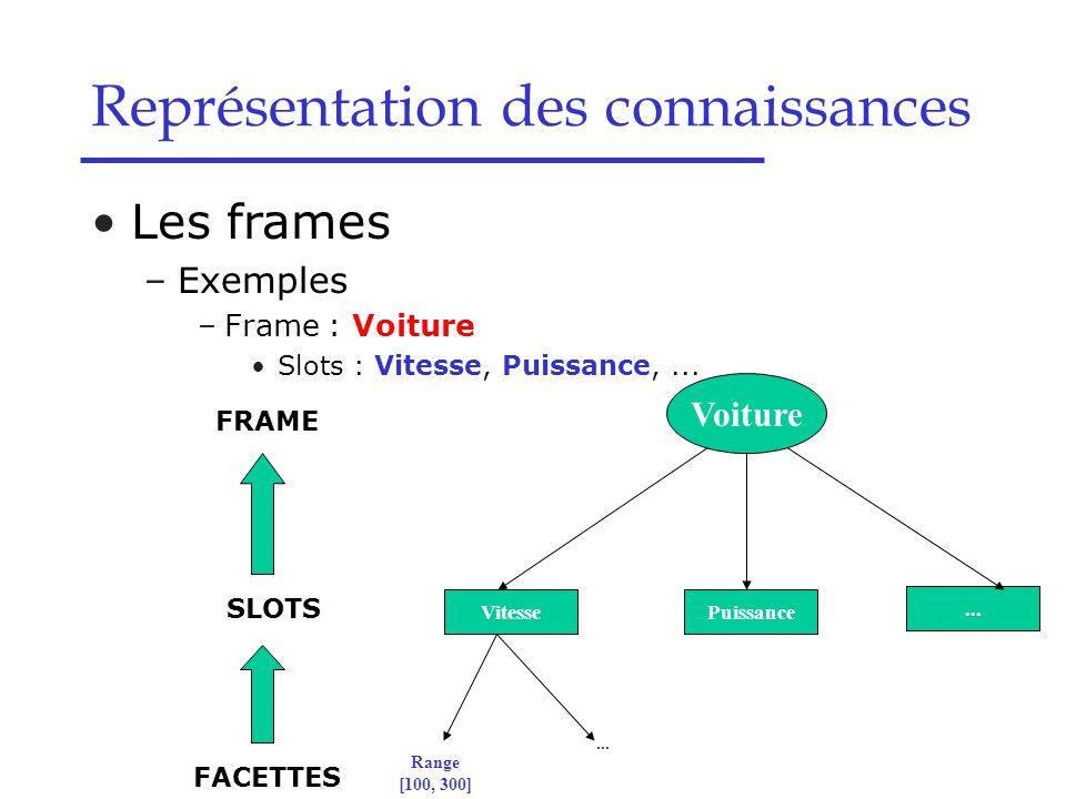Les frames –Exemples –Frame : Voiture Slots : Vitesse, Puissance,... Représentation des connaissances... Puissance Range [100, 300] Voiture Vitesse...