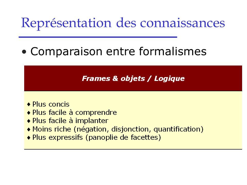 Comparaison entre formalismes Représentation des connaissances