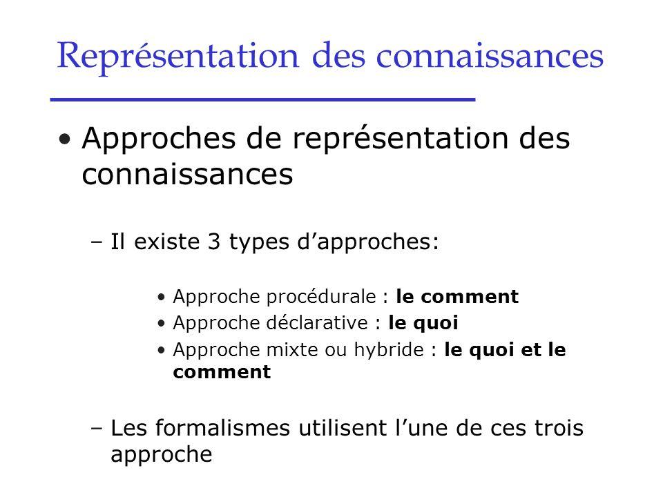 Approches de représentation des connaissances –Il existe 3 types d'approches: Approche procédurale : le comment Approche déclarative : le quoi Approch