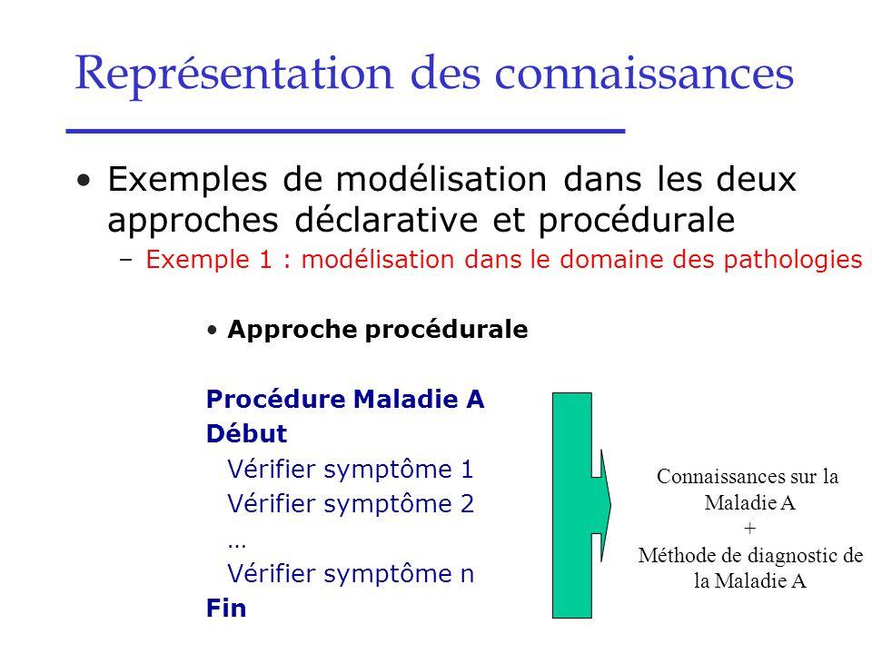 Exemples de modélisation dans les deux approches déclarative et procédurale –Exemple 1 : modélisation dans le domaine des pathologies Approche procédu