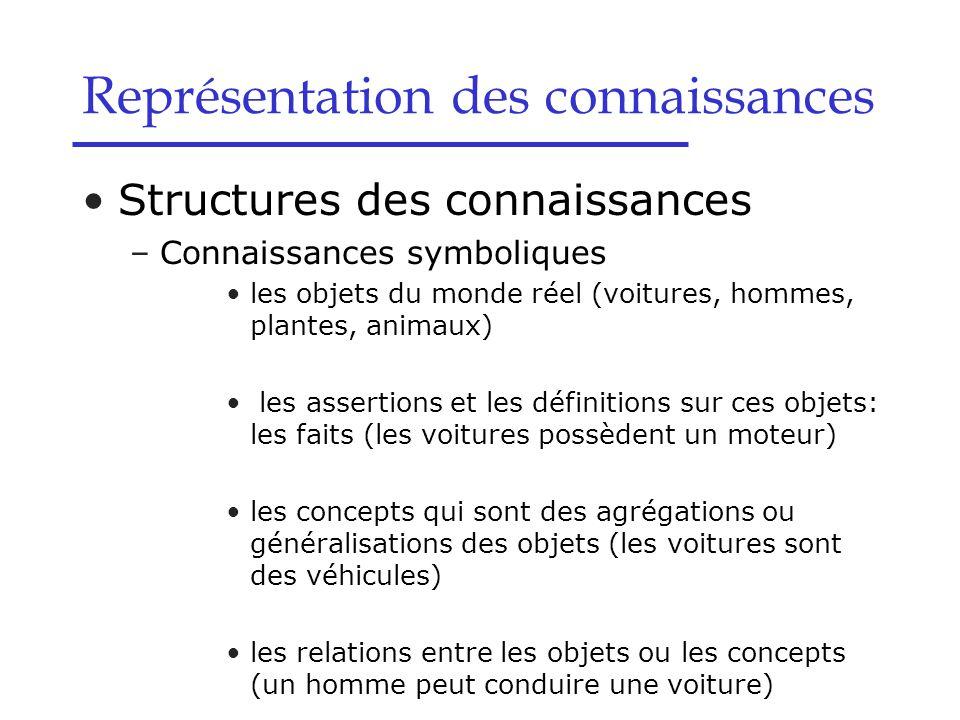 Structures des connaissances –Connaissances symboliques les objets du monde réel (voitures, hommes, plantes, animaux) les assertions et les définition
