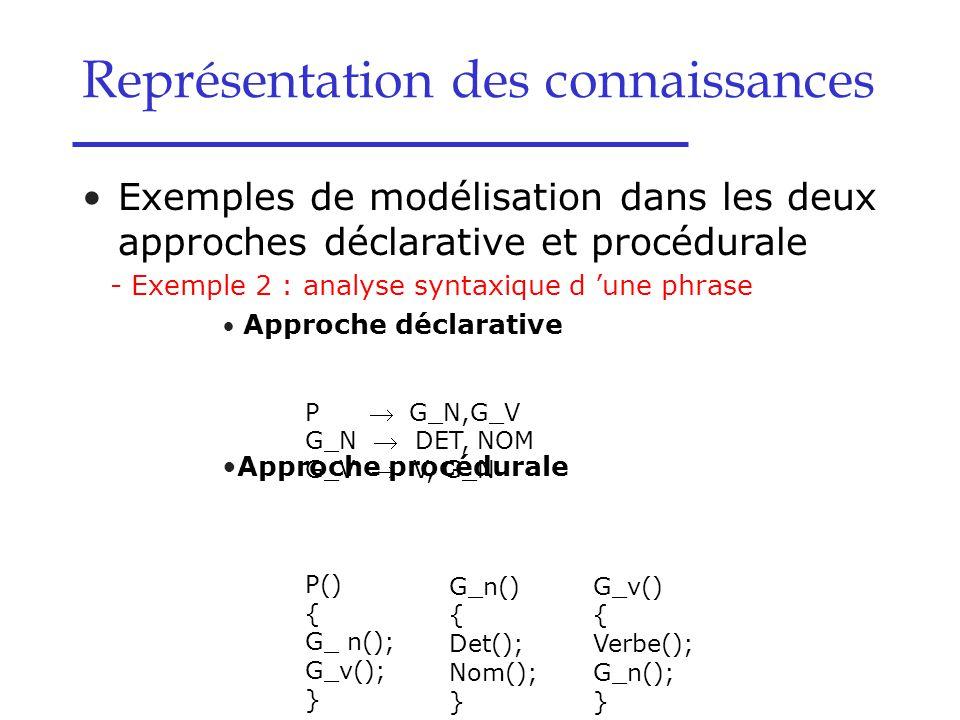Représentation des connaissances Exemples de modélisation dans les deux approches déclarative et procédurale - Exemple 2 : analyse syntaxique d 'une p