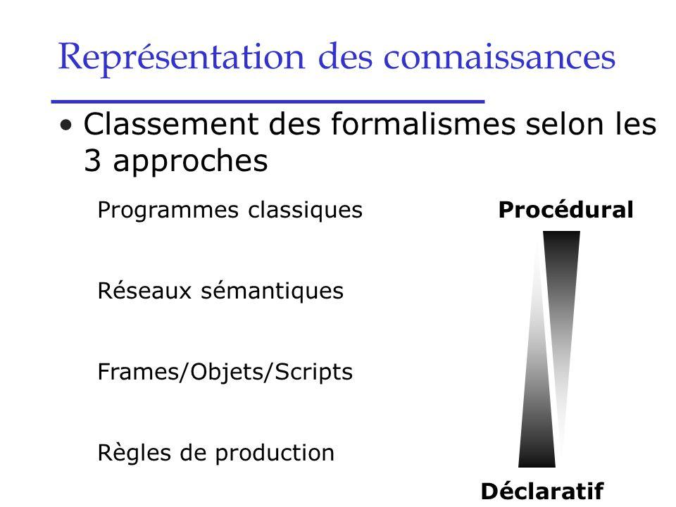 Représentation des connaissances Classement des formalismes selon les 3 approches Programmes classiques Réseaux sémantiques Frames/Objets/Scripts Règl