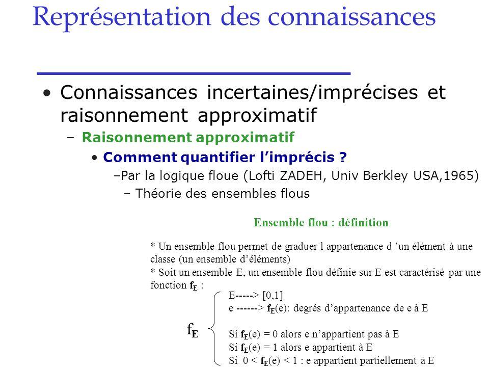 Connaissances incertaines/imprécises et raisonnement approximatif –Raisonnement approximatif Comment quantifier l'imprécis ? –Par la logique floue (Lo
