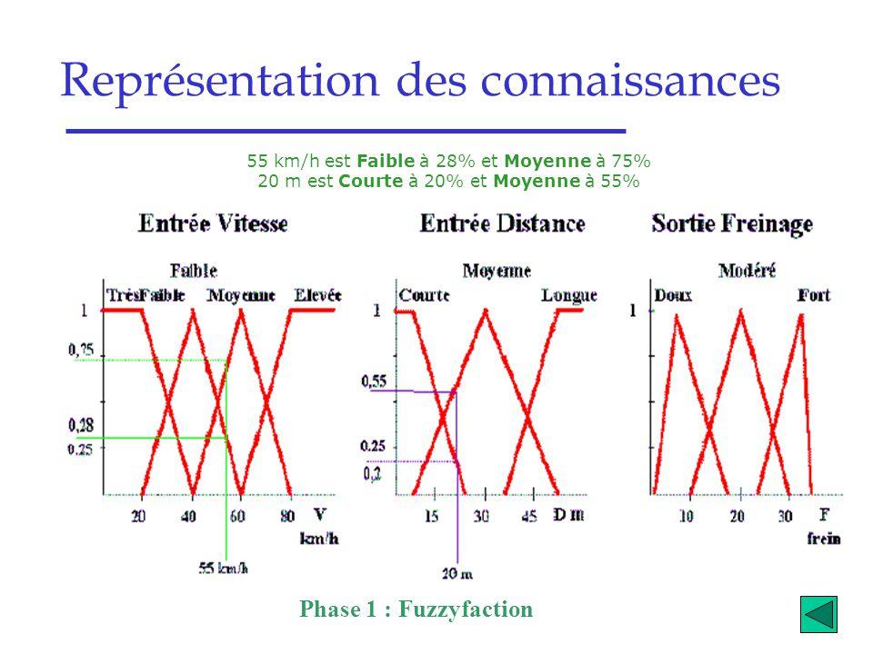 Représentation des connaissances Phase 1 : Fuzzyfaction 55 km/h est Faible à 28% et Moyenne à 75% 20 m est Courte à 20% et Moyenne à 55%